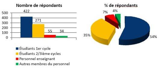 Résultats 2007